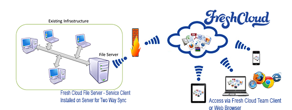 Fresh-Cloud-File-Server-Architecture